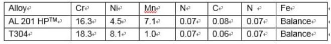 Inox 304 Và 201 Cái Nào Tốt Hơn? Sự Khác Nhau Và Cách Nhận Biết độ bền